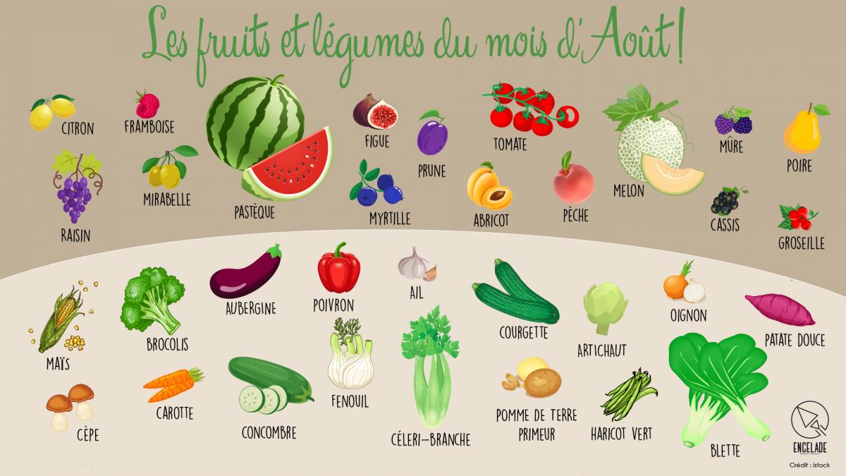 Fruits et le gumes aou t
