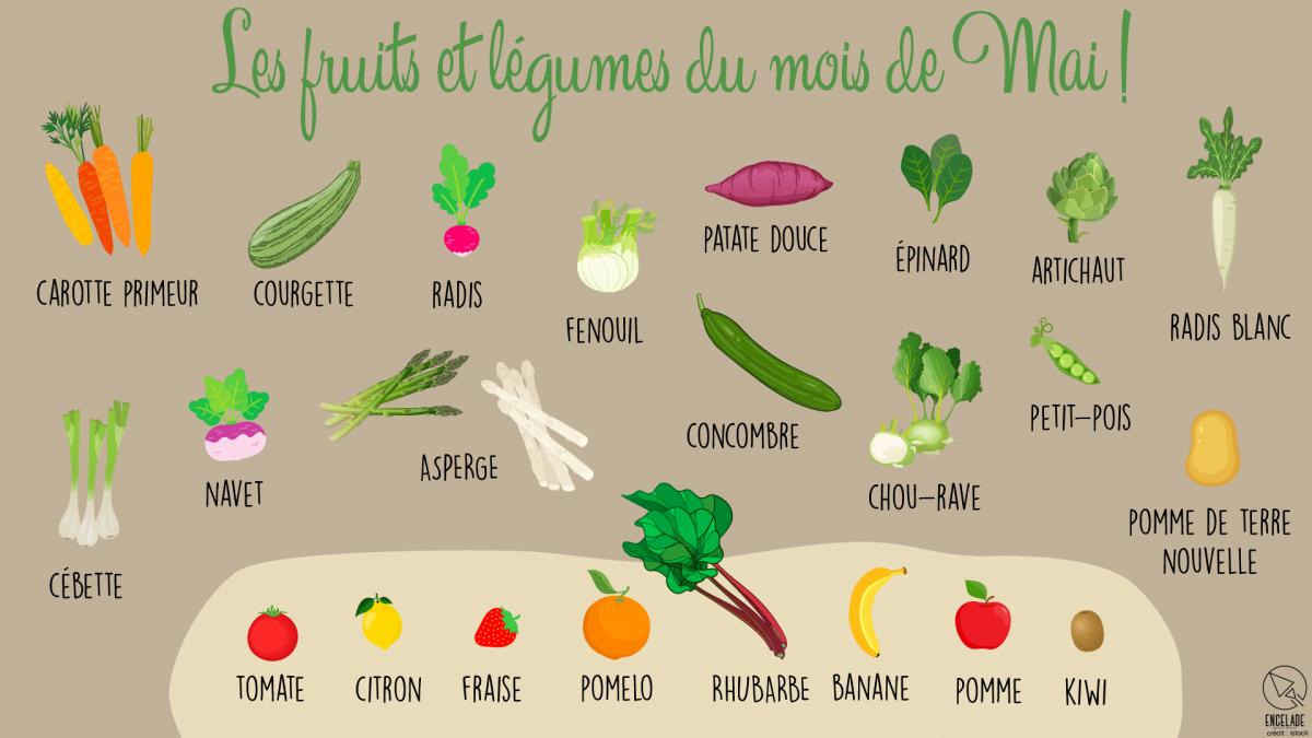 Fruits et le gumes mai